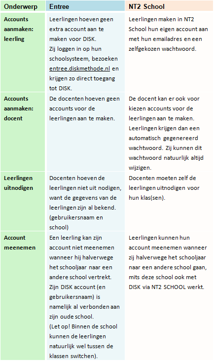 nt2.nl | support disk